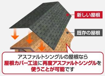 アスファルトシングルの屋根なら屋根カバー工法に再度アスファルトシングルを使うことが可能です