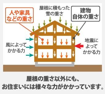 屋根の重さ以外にも、 お住まいには様々な力がかかっています。