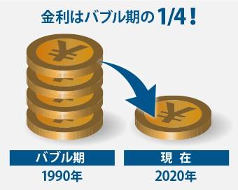 金利はバブル期の四分の一