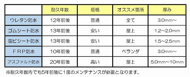 防水種類の表