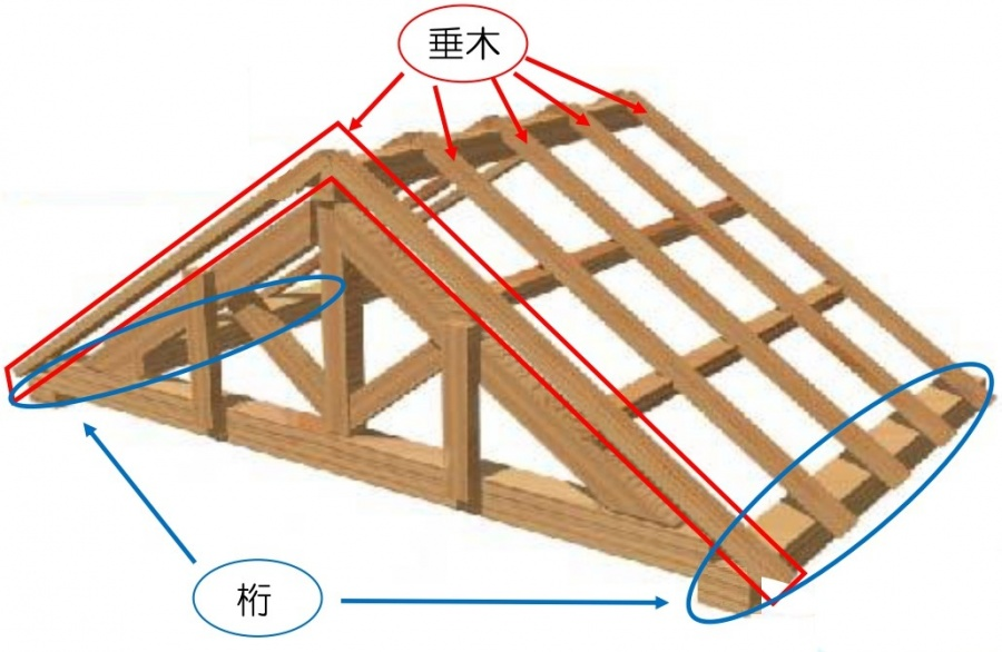 垂木と桁の説明写真