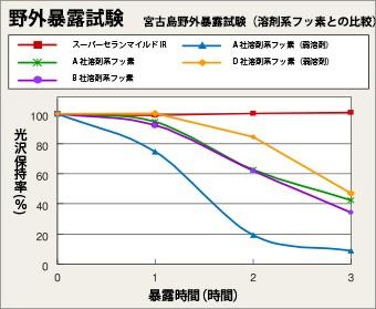 野外暴露試験で証明されたダイヤスーパーセランマイルドIRの光沢保持率