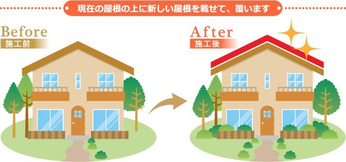 屋根の上に新しい屋根を乗せる屋根カバー工法